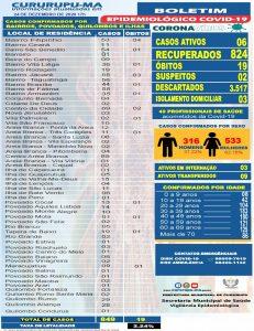 Aumentou os casos de coronavírus em Cururupu