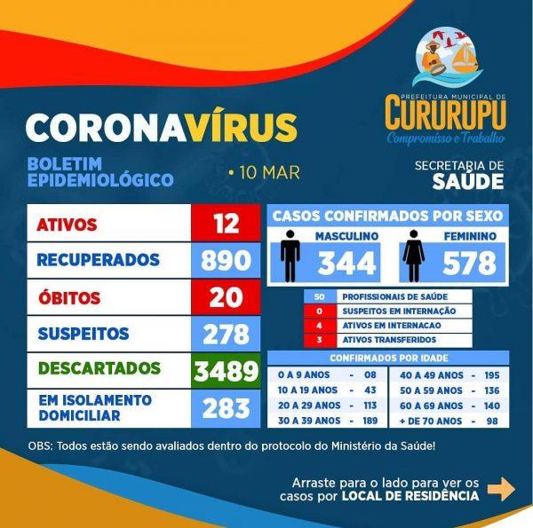 Boletim mostra aumentos dos casos de covid-19 em Cururupu