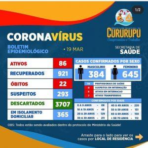 Cururupu registra aumento de 100% dos casos de covid-19